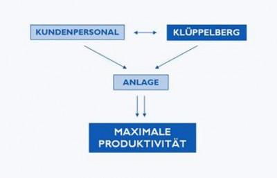 Klüppelberg GmbH & Co. KG Kerpen